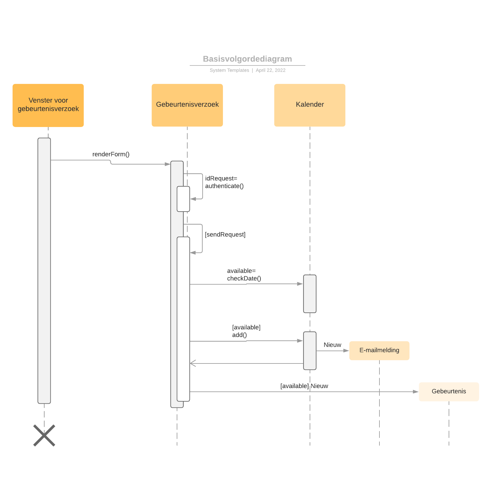 Basisvolgordediagram
