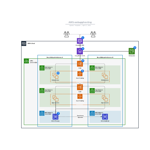 AWS-webapphosting