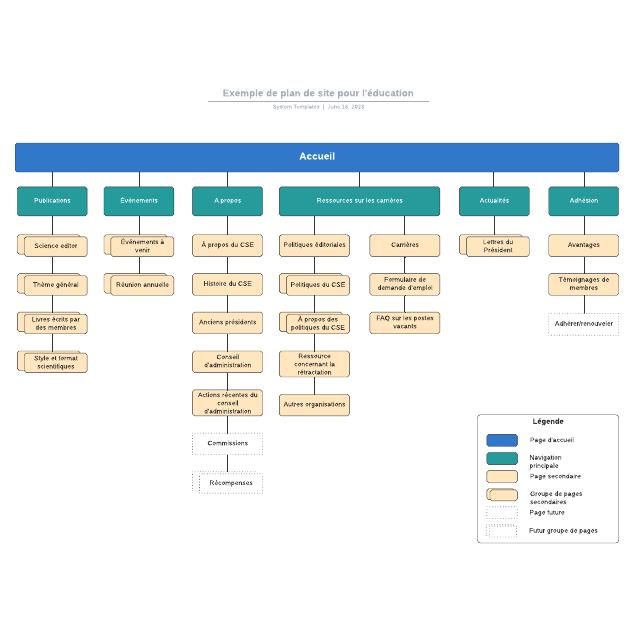Exemple de plan de site pour l'éducation