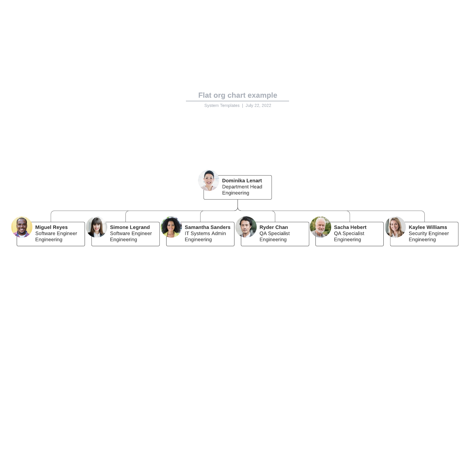 Flat org chart example