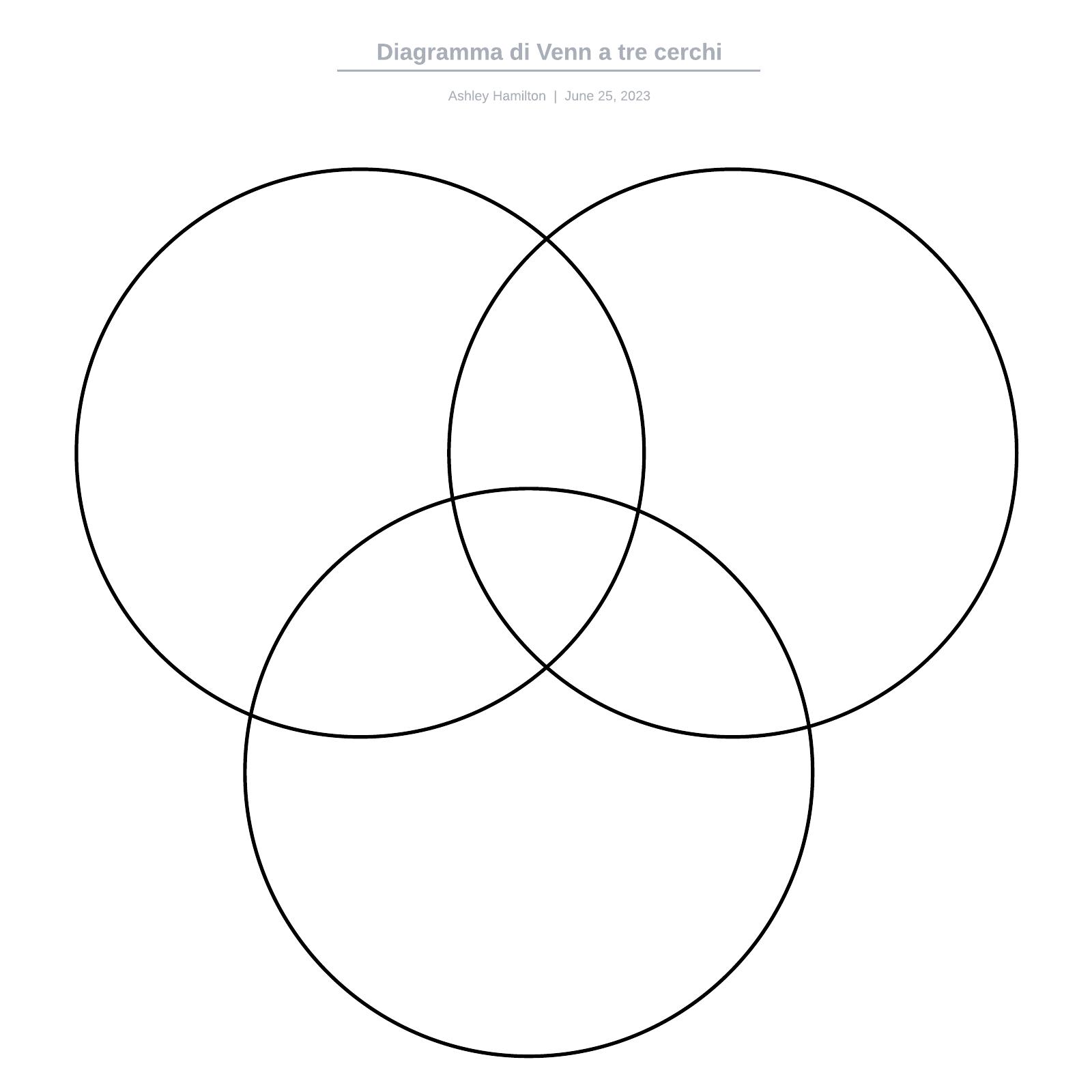 Diagramma di Venn a tre cerchi