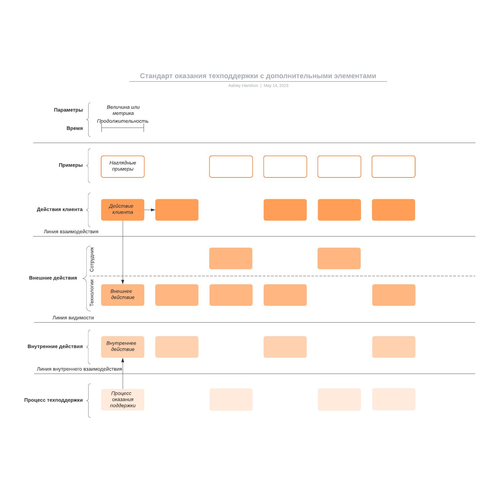 Стандарт оказания техподдержки с дополнительными элементами