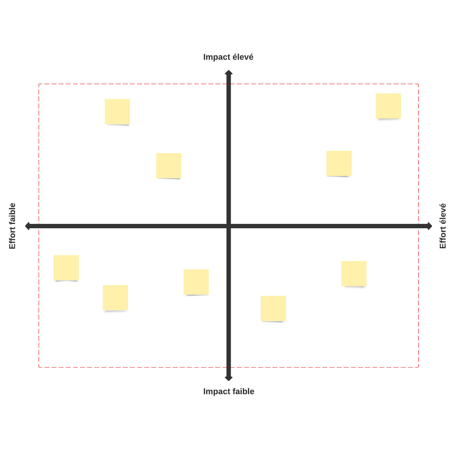 Matrice impact/effort