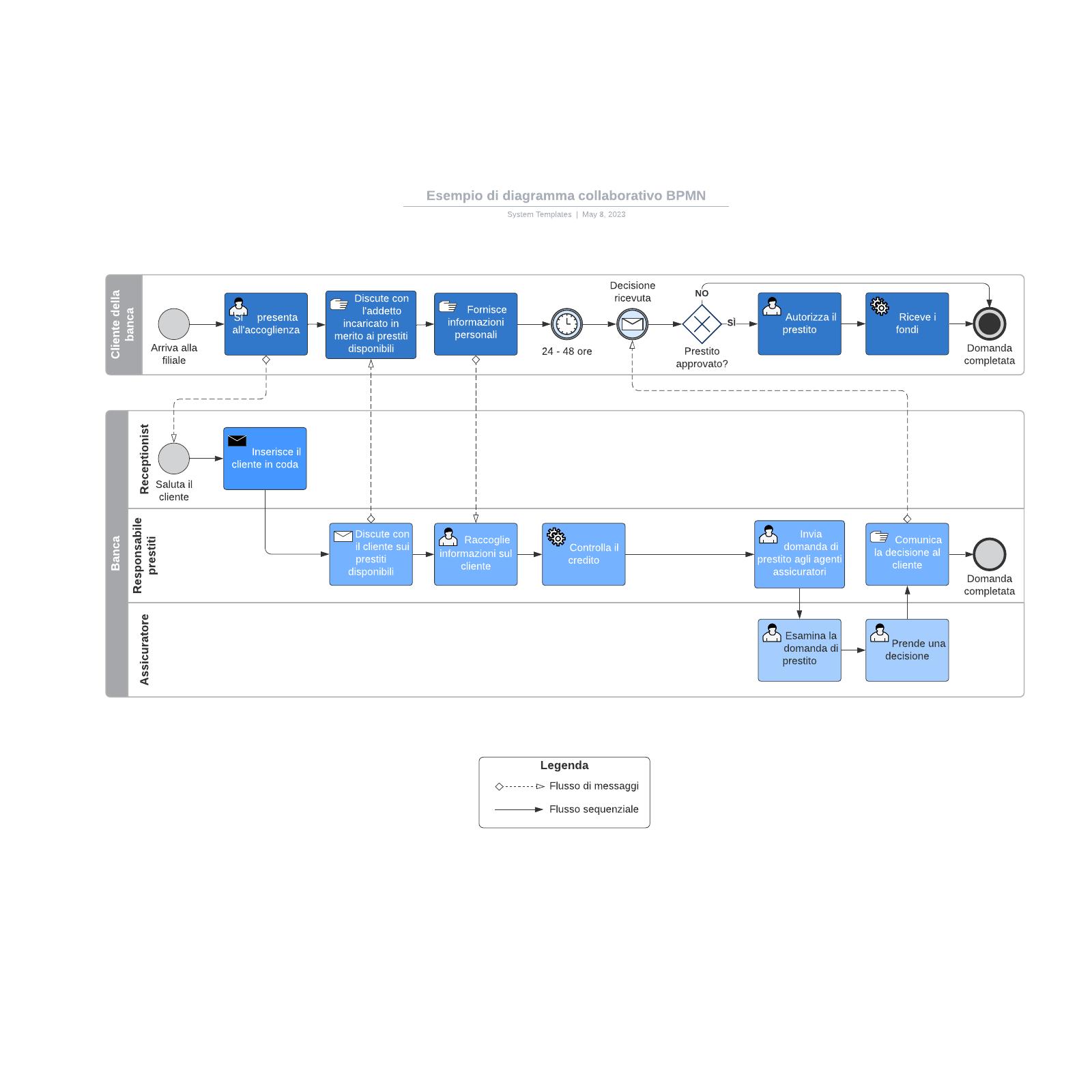 Esempio di diagramma collaborativo BPMN