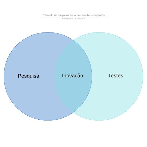Exemplo de diagrama de Venn com dois conjuntos
