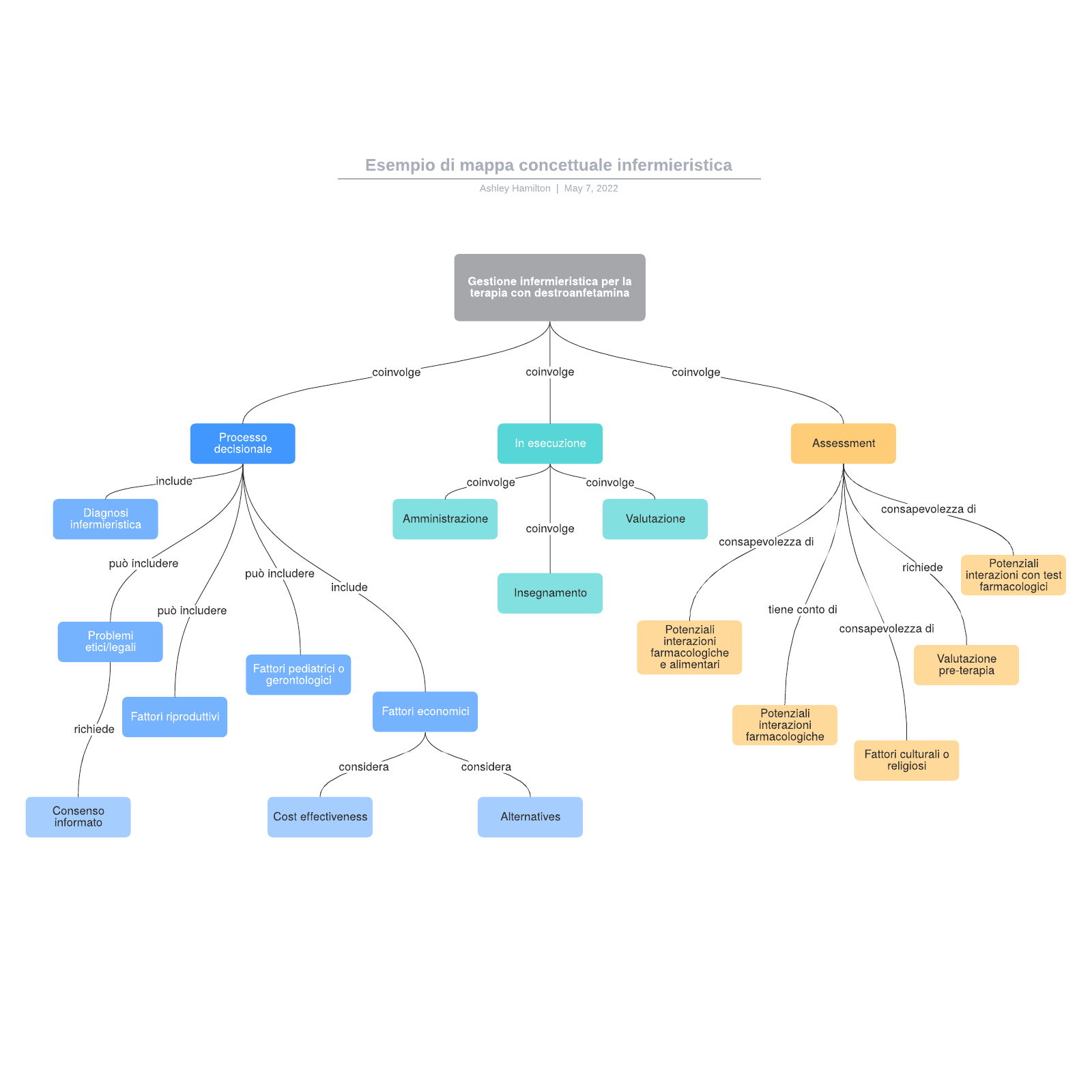 Esempio di mappa concettuale infermieristica