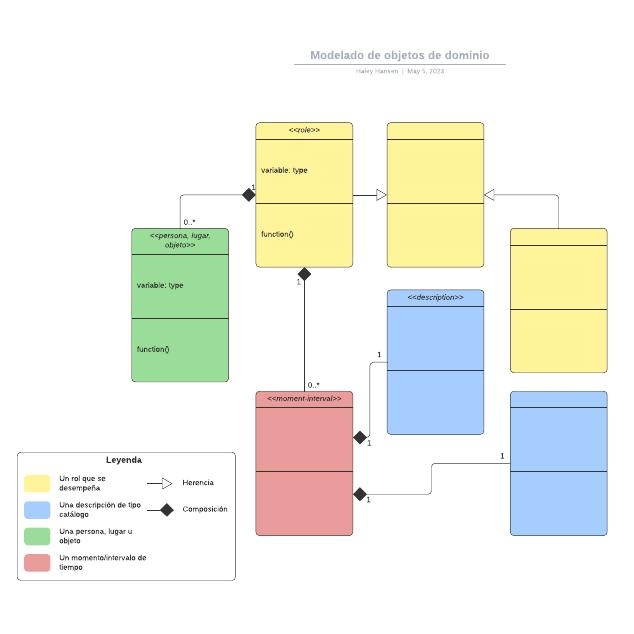 Modelado de objetos de dominio