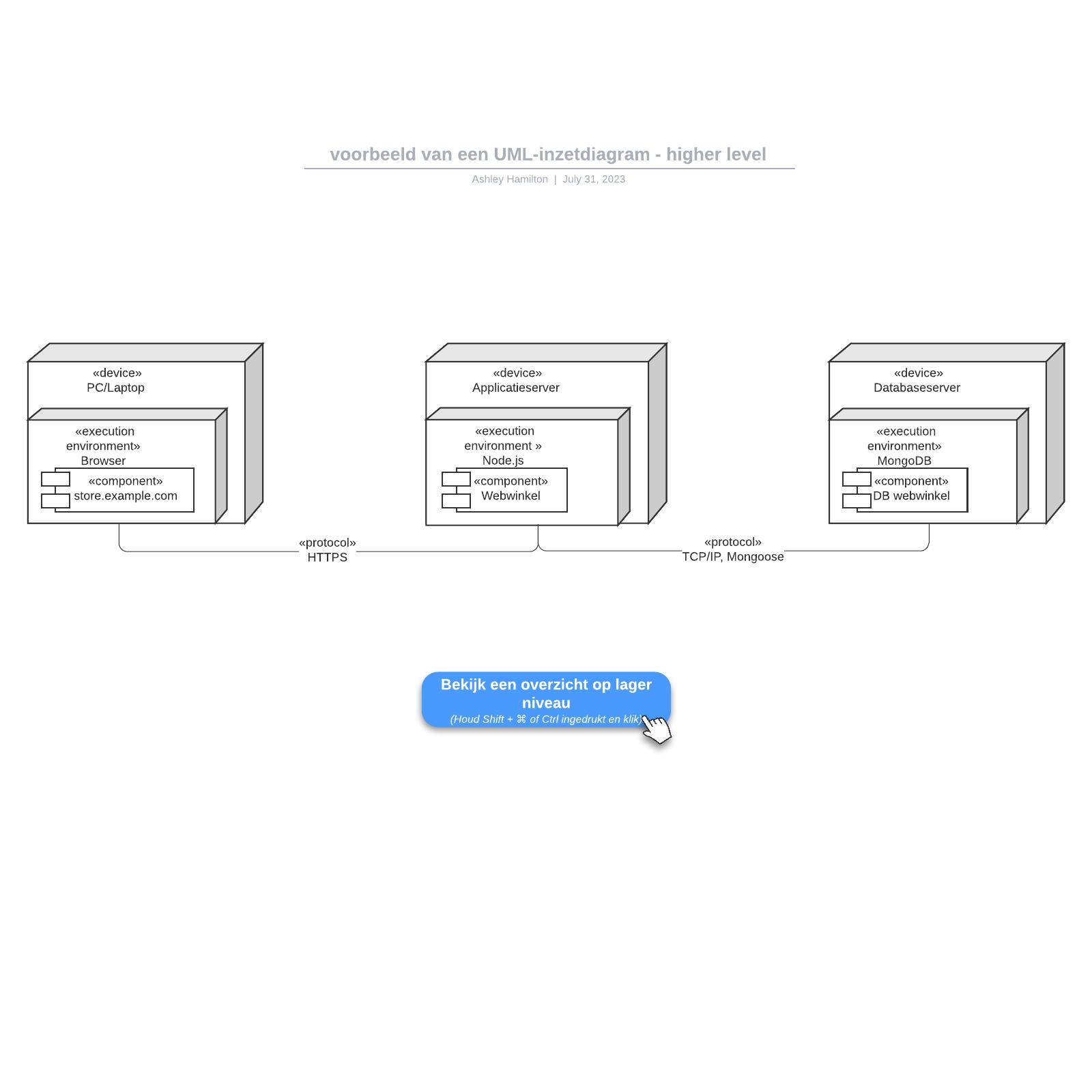 voorbeeld van een UML-inzetdiagram