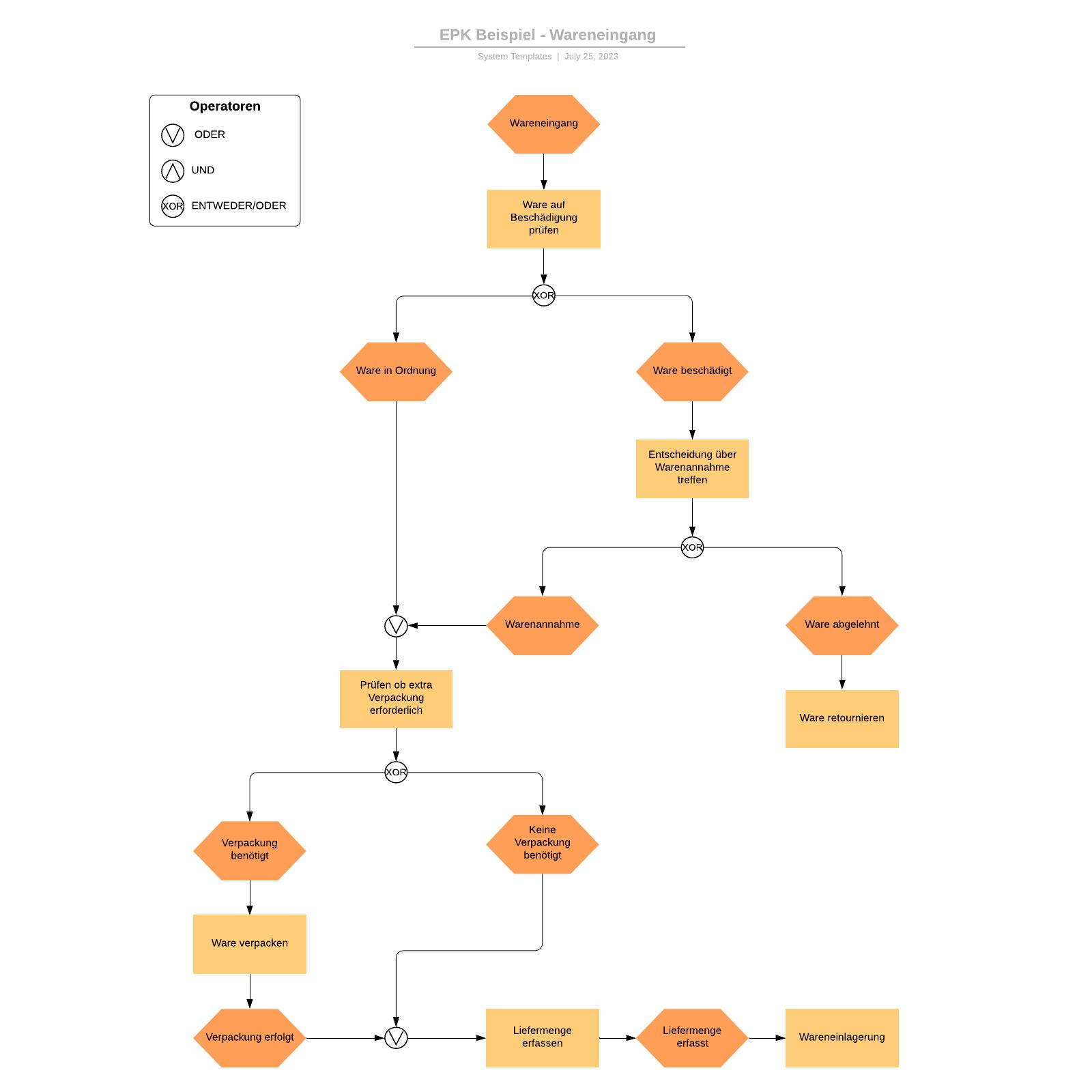 EPK Beispiel - Wareneingang