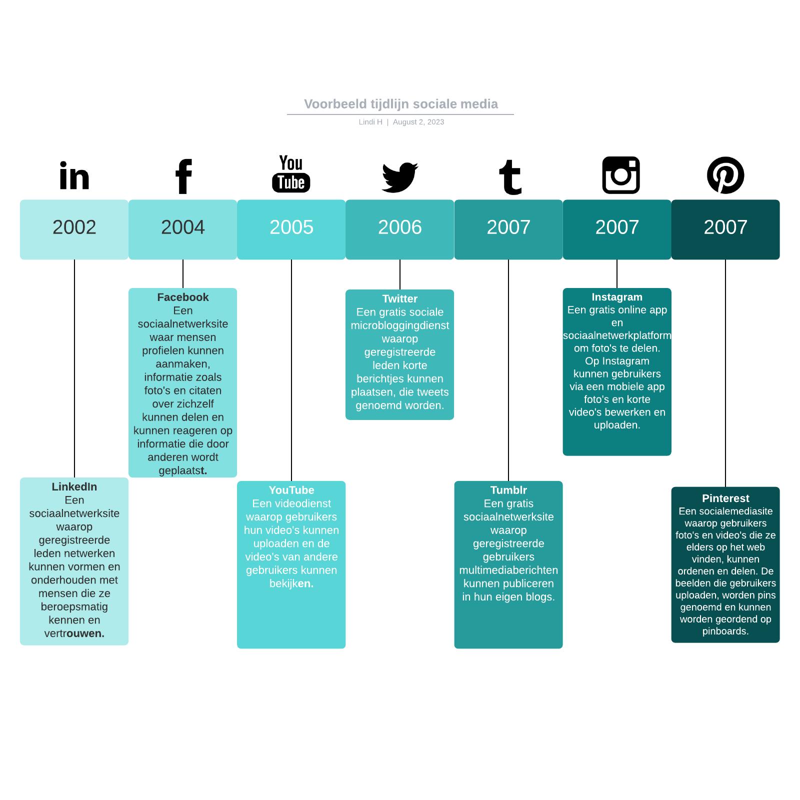 Voorbeeld tijdlijn sociale media