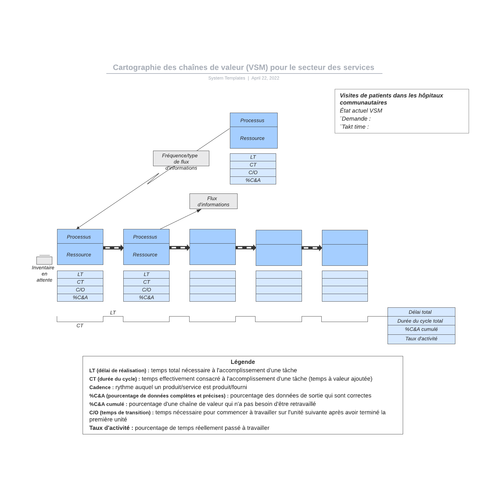 exemple de cartographie VSM pour le secteur des services