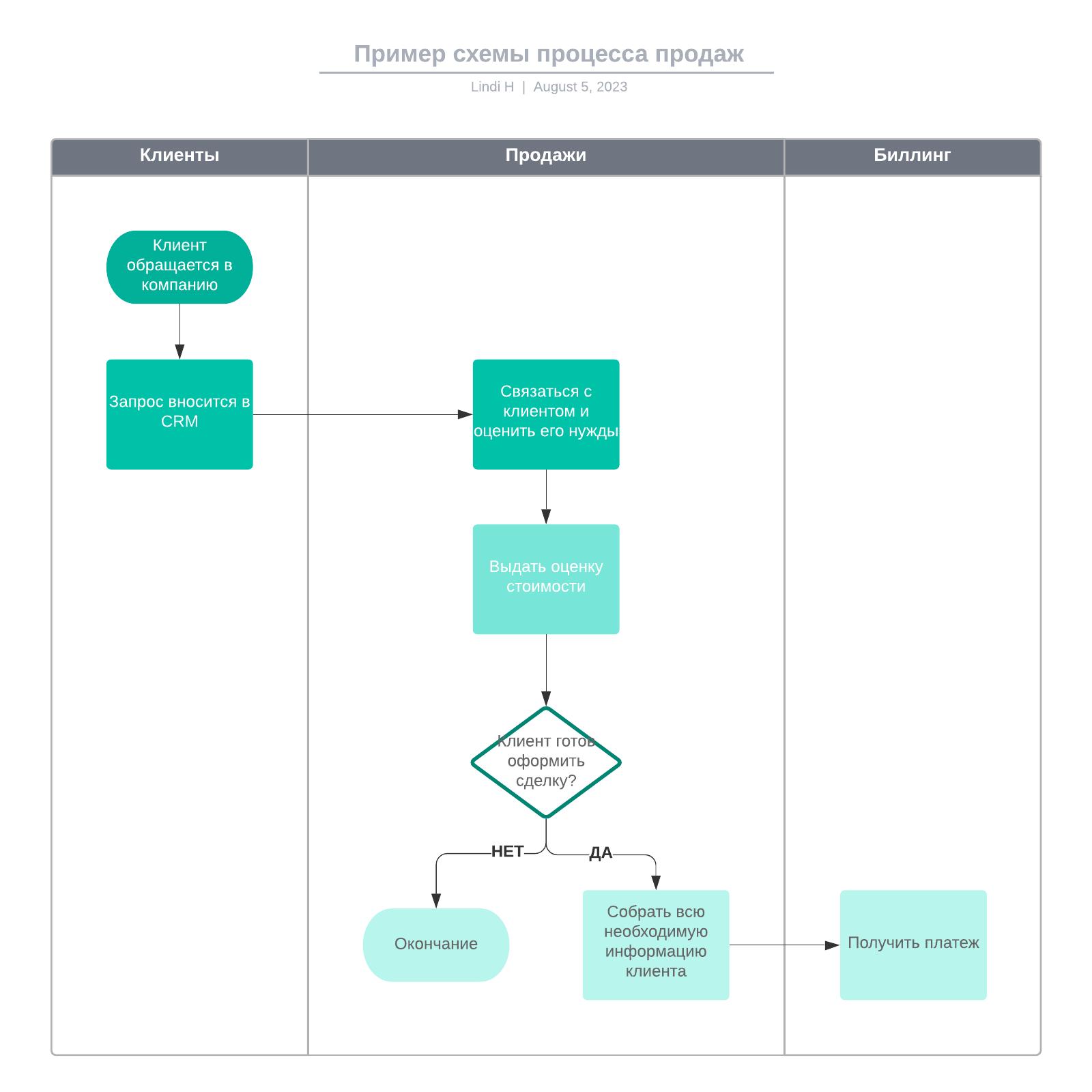 Пример схемы процесса продаж