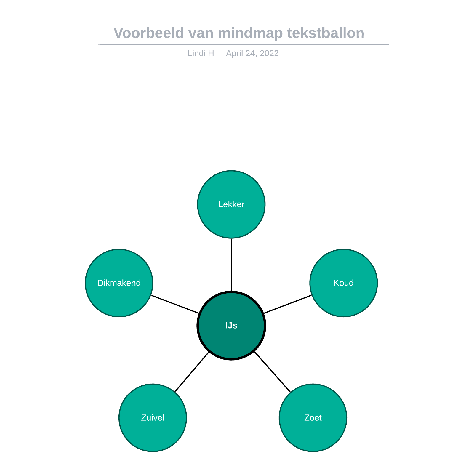 Voorbeeld van mindmap tekstballon