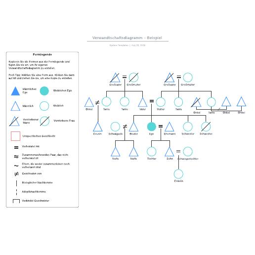 Verwandtschaftsdiagramm Beispiel