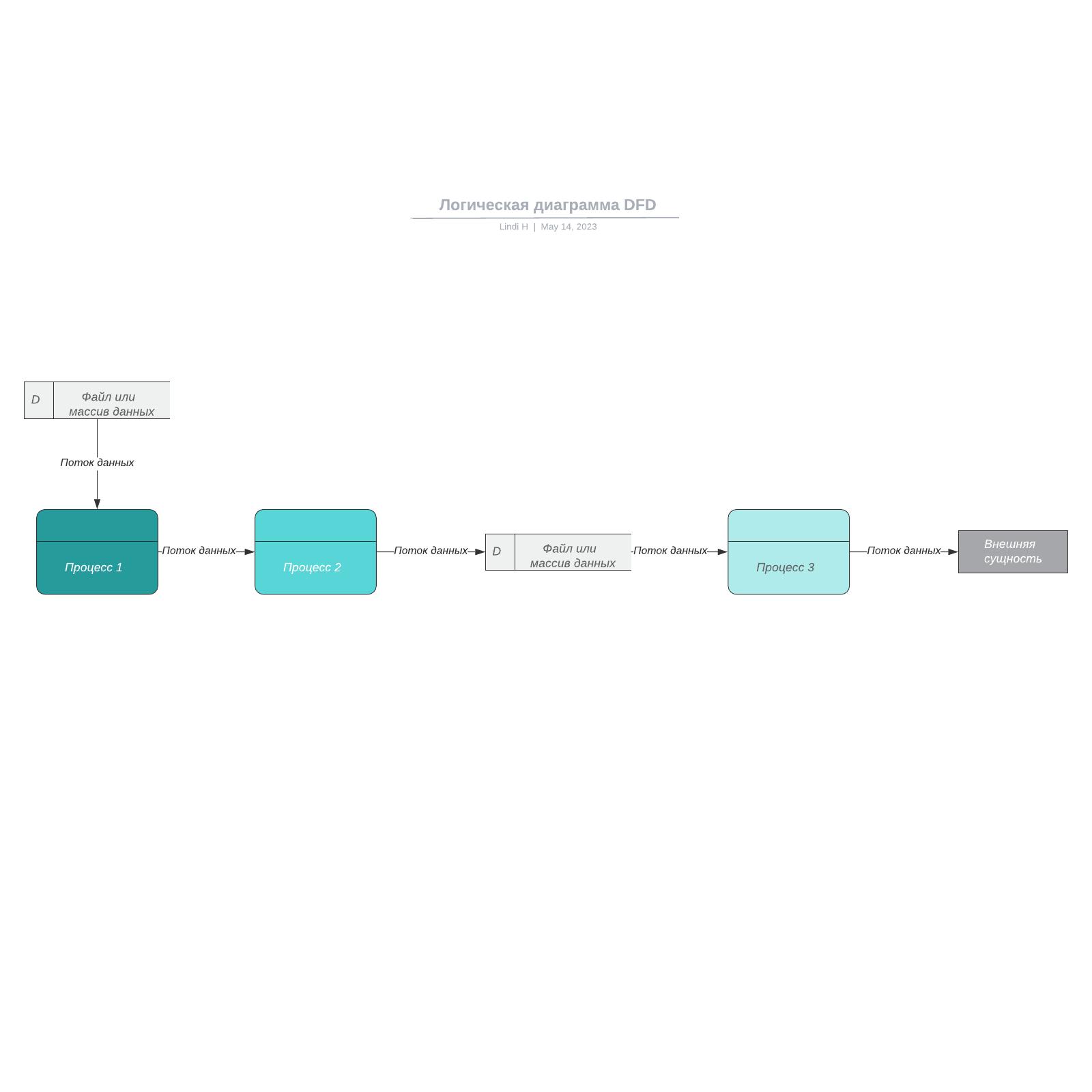 Логическая диаграмма DFD