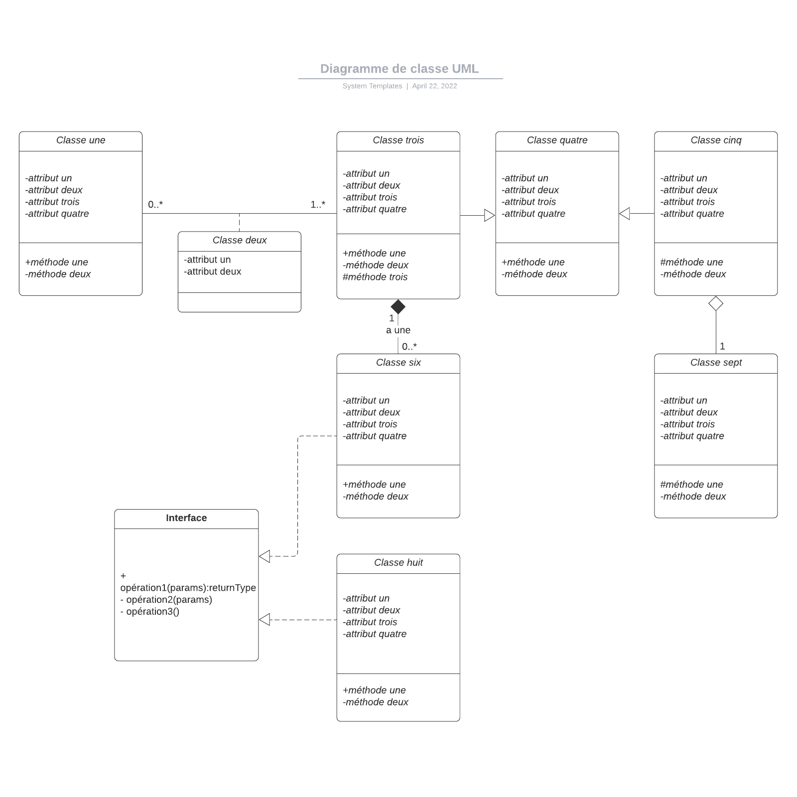 exemple de diagramme de classe UML vierge
