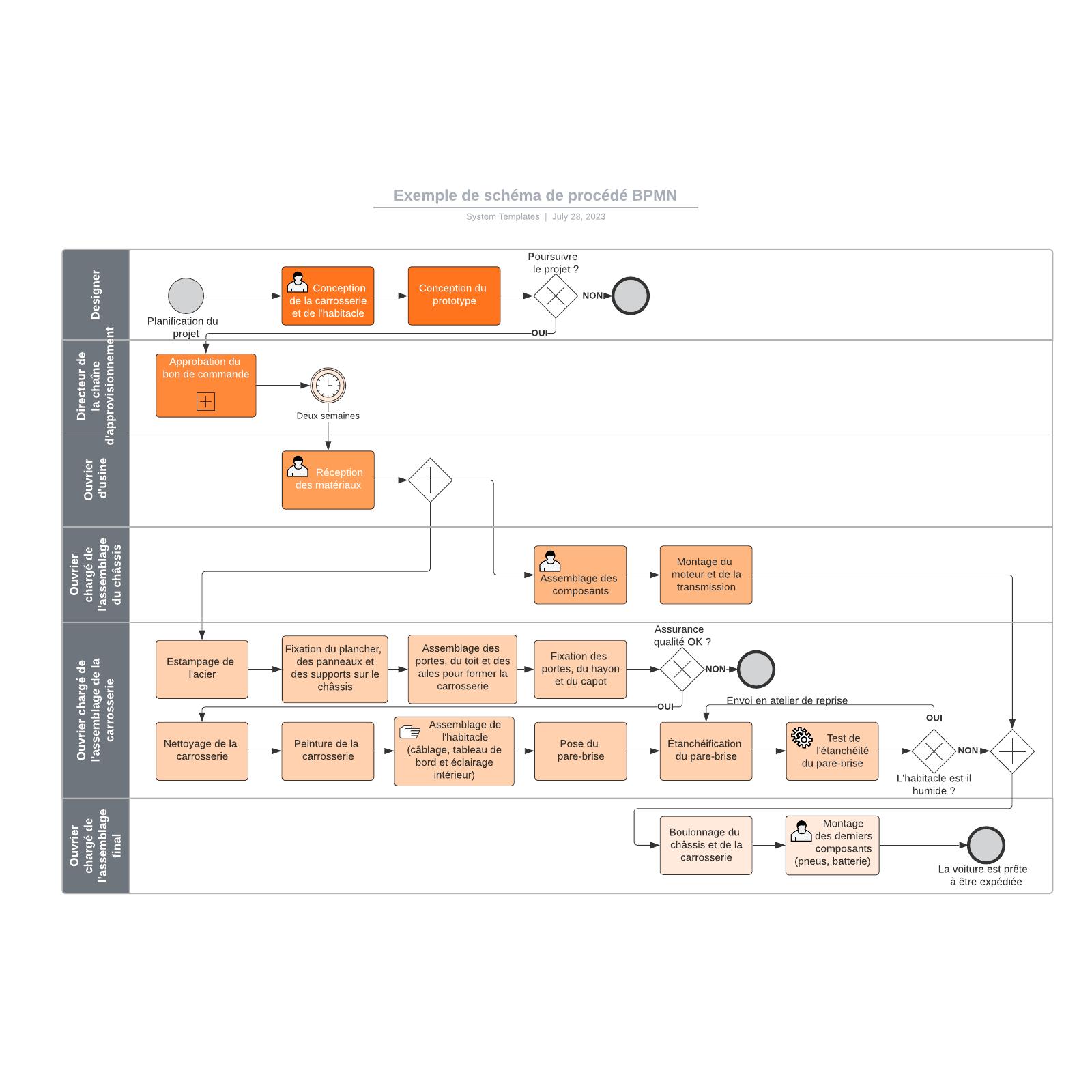 exemple de schéma de procédé BPMN