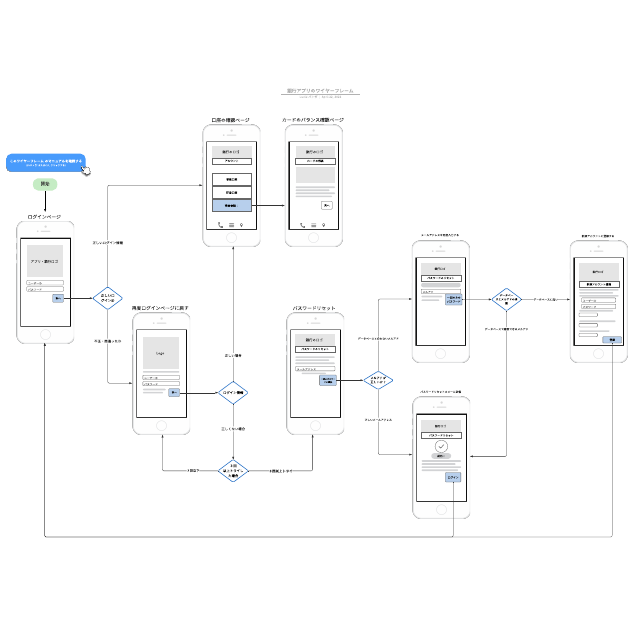 銀行アプリのワイヤーフレーム