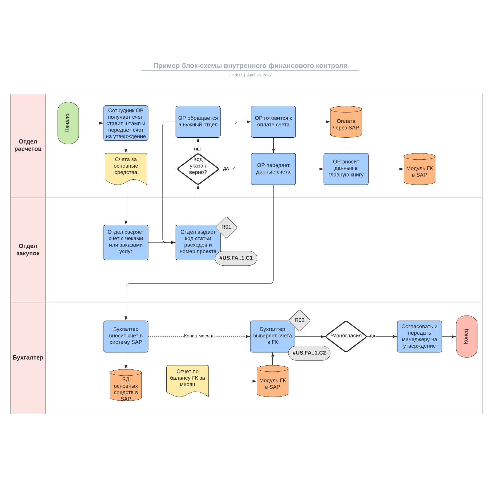 Пример блок-схемы внутреннего финансового контроля
