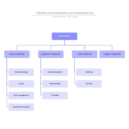 Пример органиграммы для мероприятия