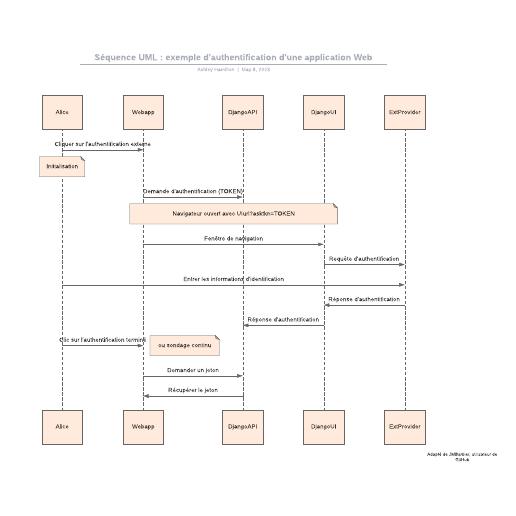exemple de séquence UML d'authentification d'une application Web