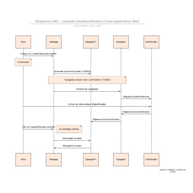 Séquence UML: exemple d'authentification d'une application Web