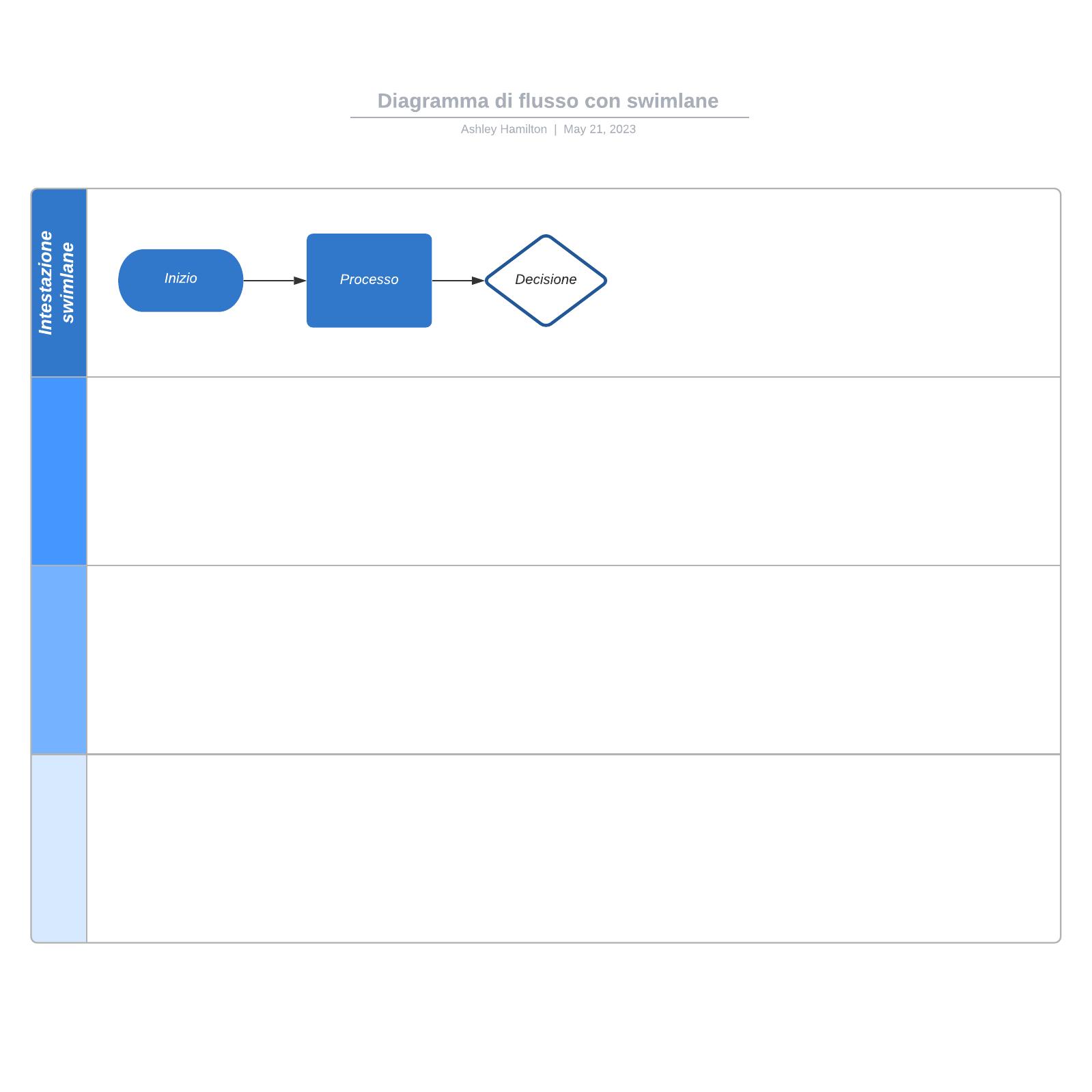 Diagramma di flusso con swimlane
