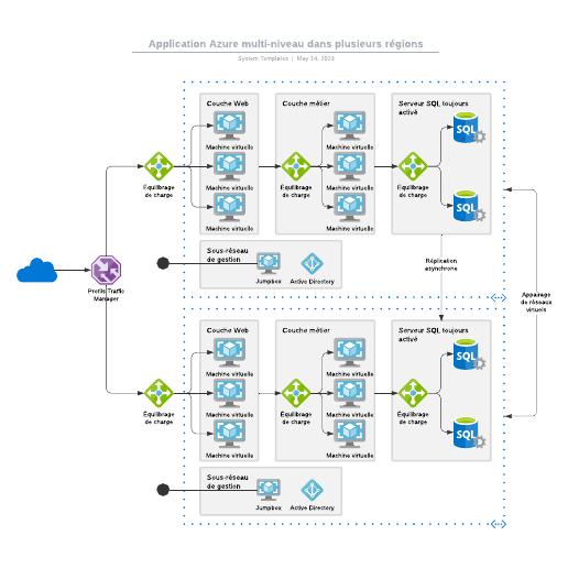 exemple d'application Azure multi-niveau dans plusieurs régions