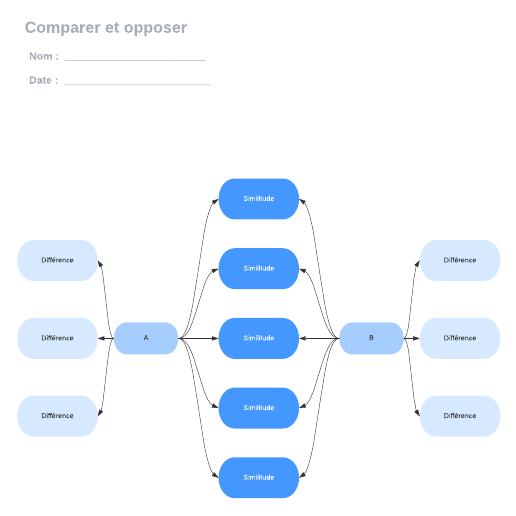 exemple de carte mentale d'étude comparative