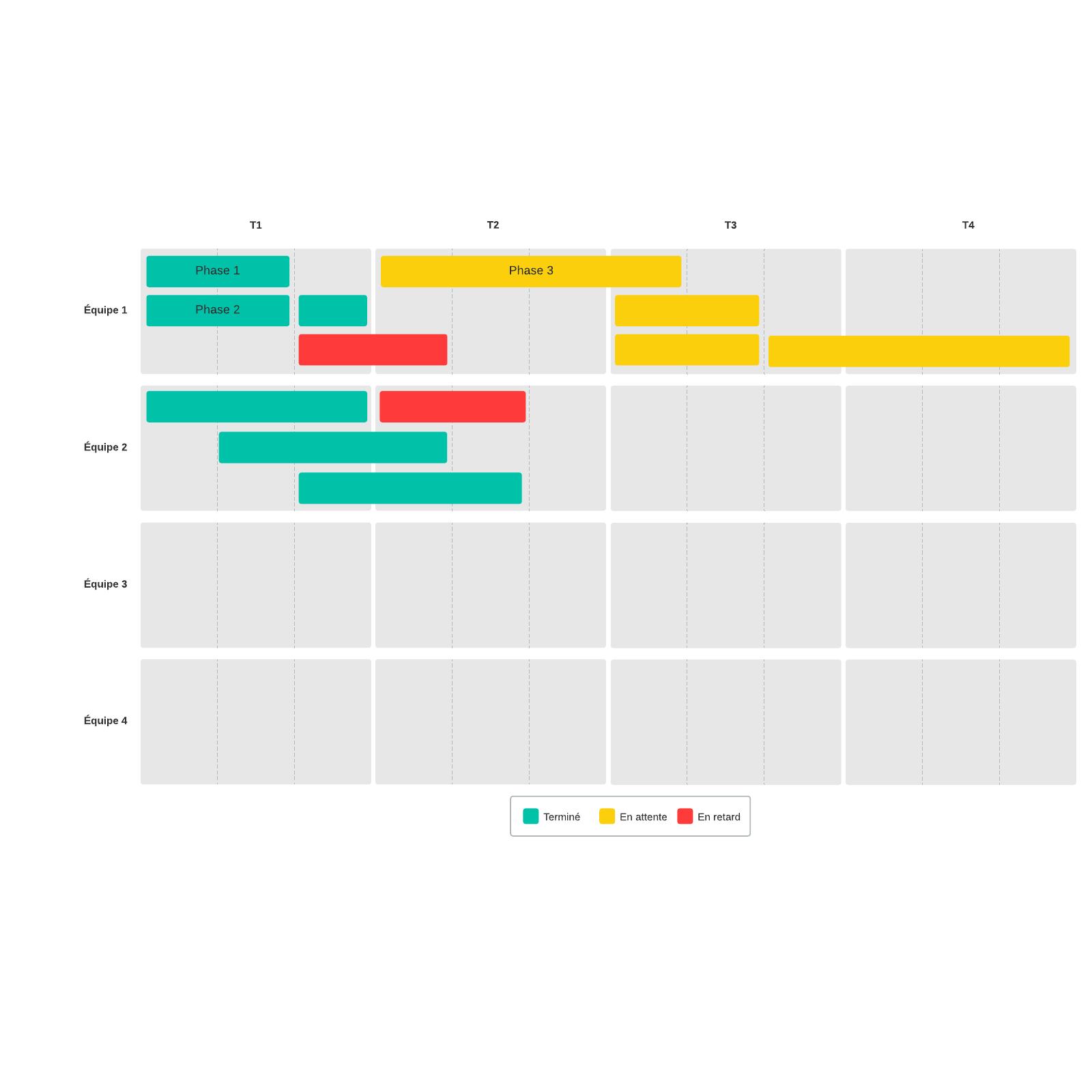 Modèle de roadmap produit
