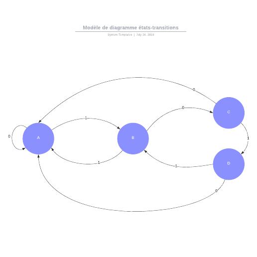 exemple de diagramme états-transitions vierge