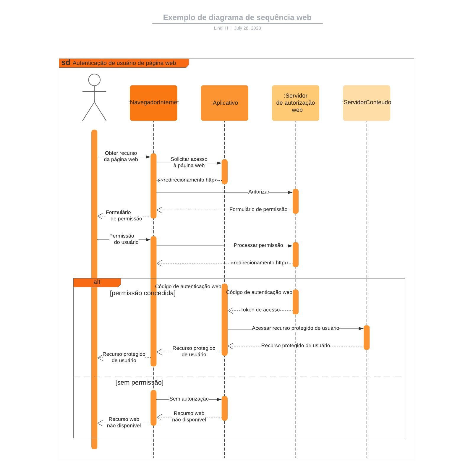 Exemplo de diagrama de sequência web