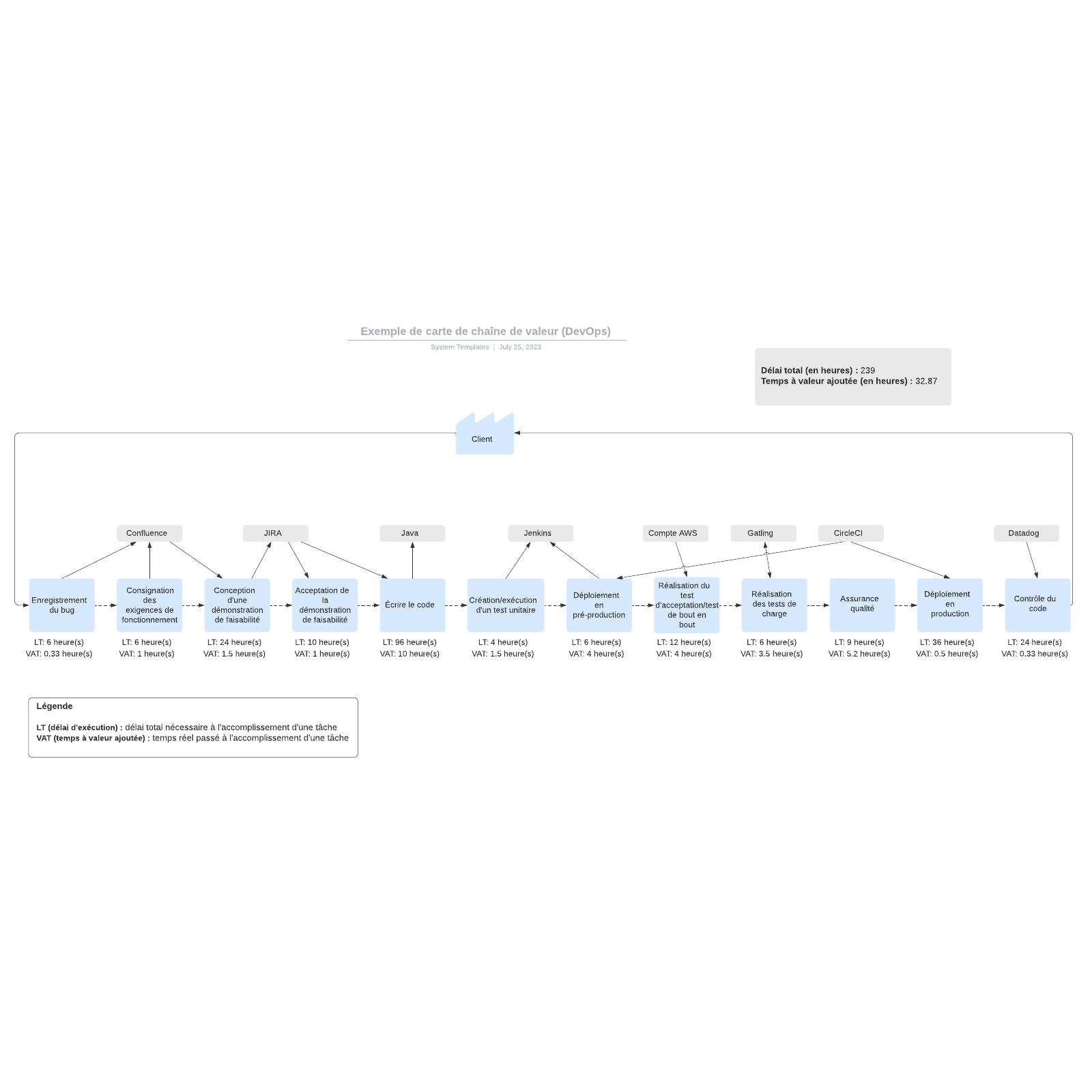 exemple de carte de chaîne de valeur (DevOps)