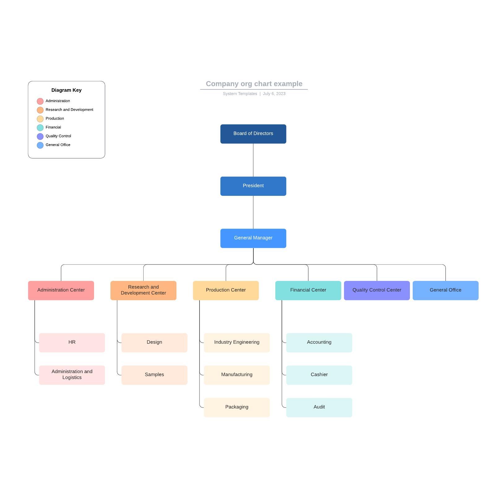 Company org chart example