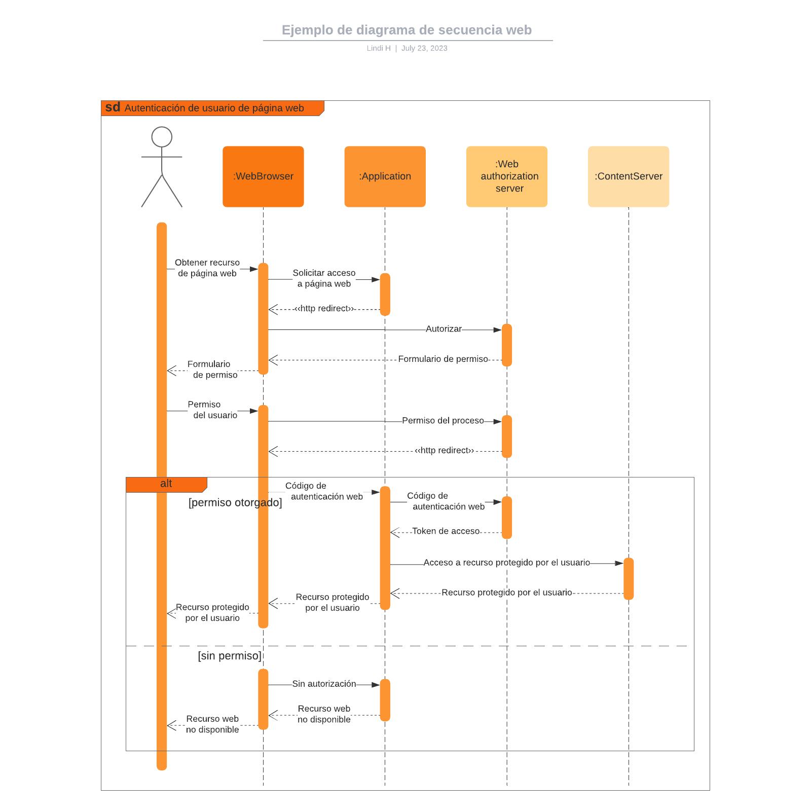 Ejemplo de diagrama de secuencia web
