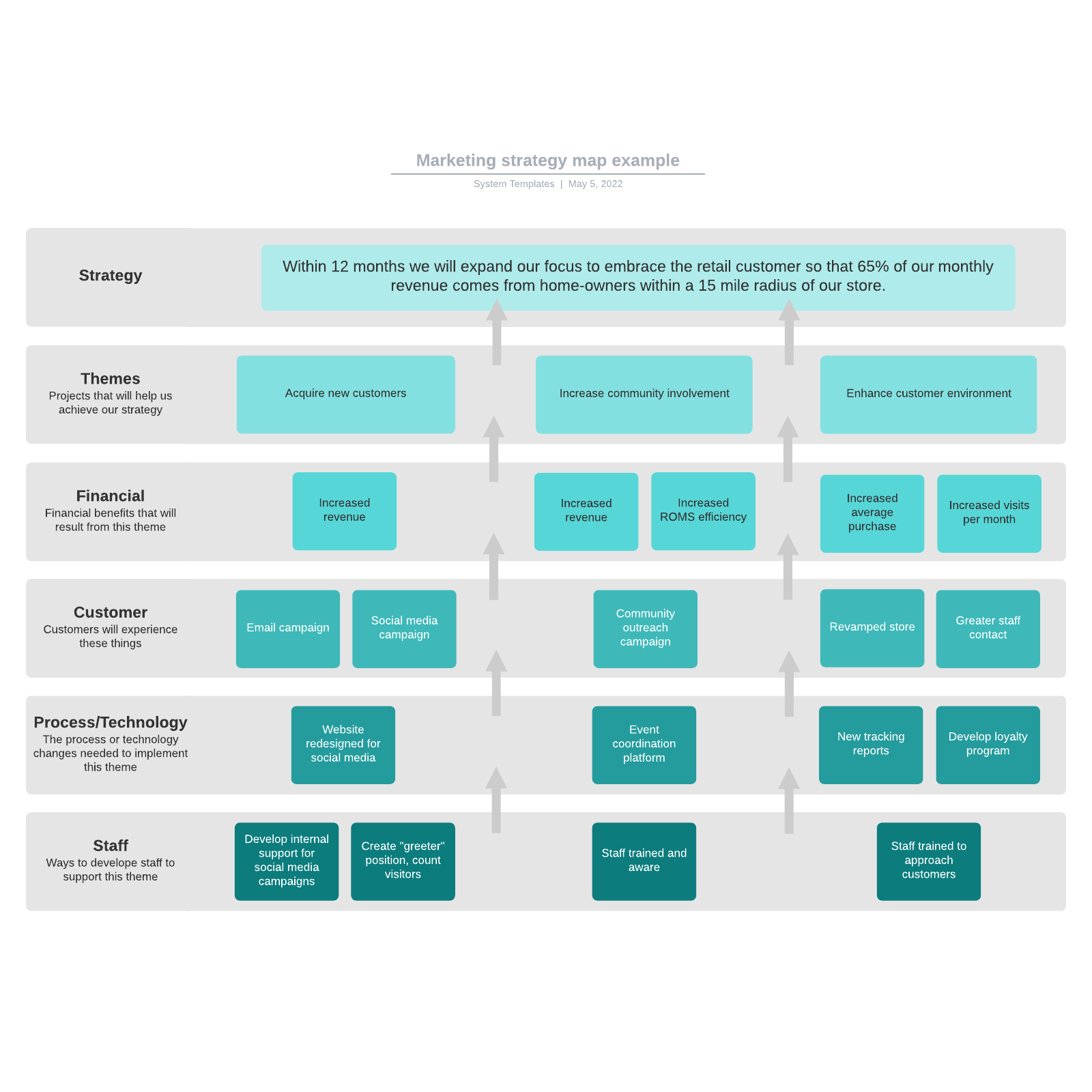Marketing strategy map example