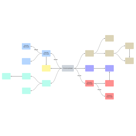 Modelo de mapa conceitual