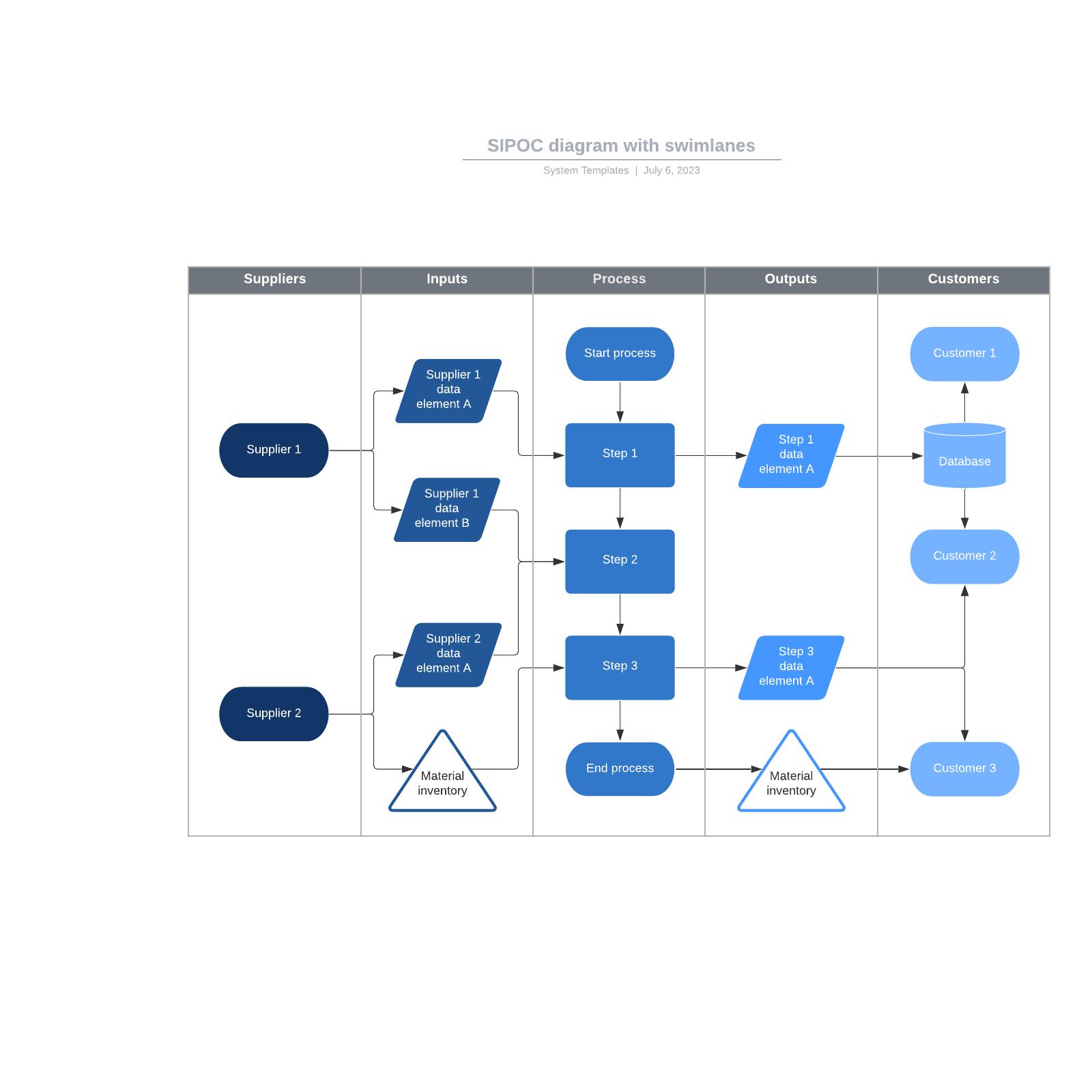 SIPOC diagram with swimlanes