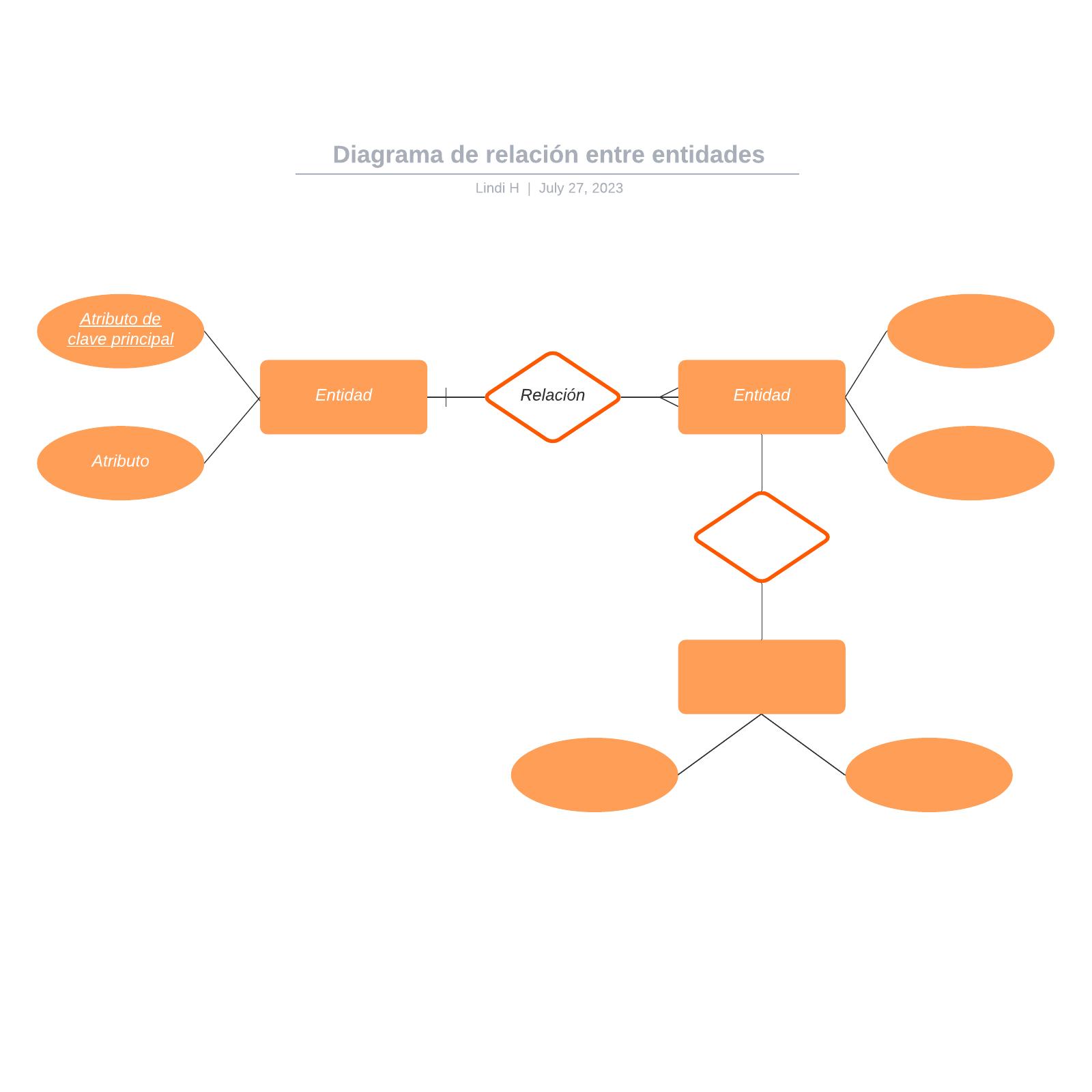 Diagrama de relación entre entidades