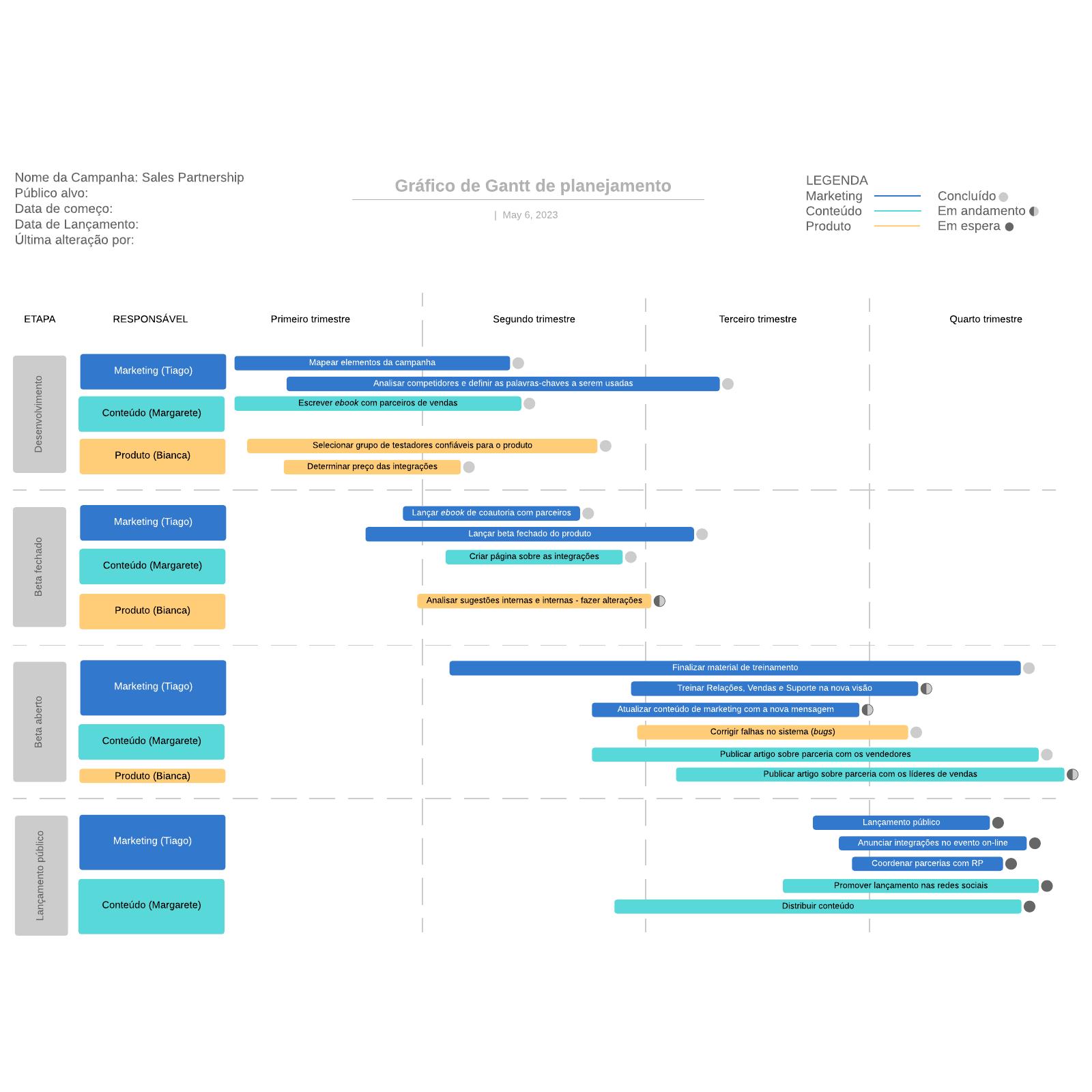 Gráfico de Gantt de planejamento