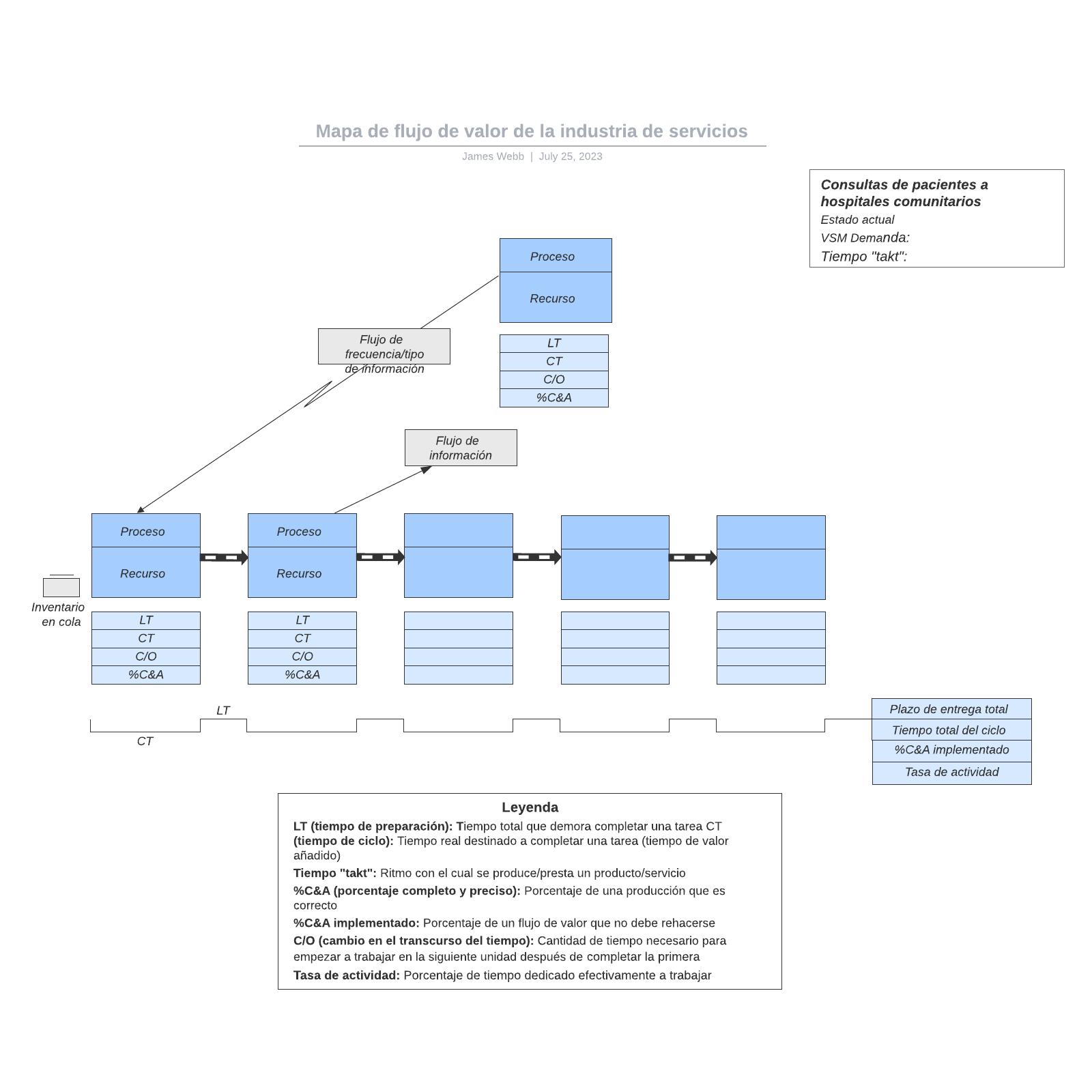 Mapa de flujo de valor de la industria de servicios