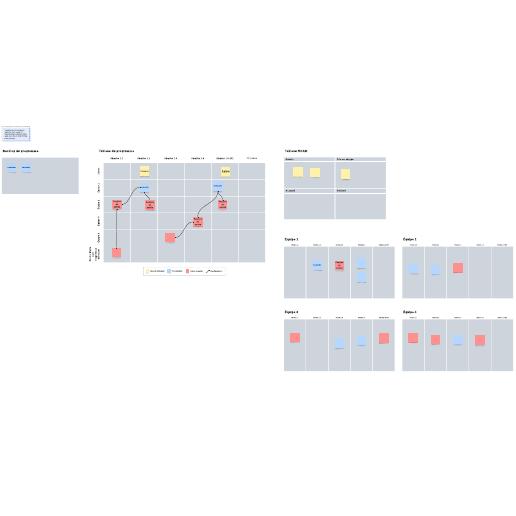 Modèle de PI planning