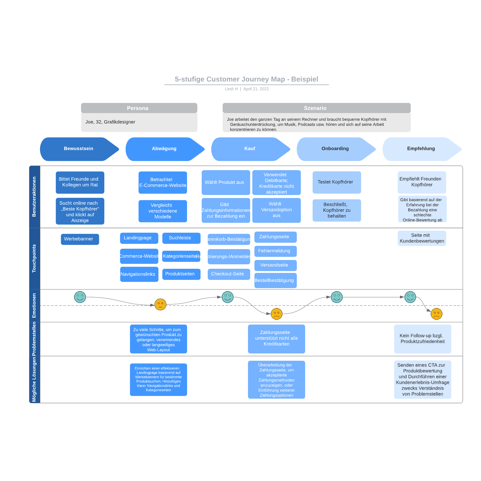 5-stufige Customer Journey Map - Beispiel