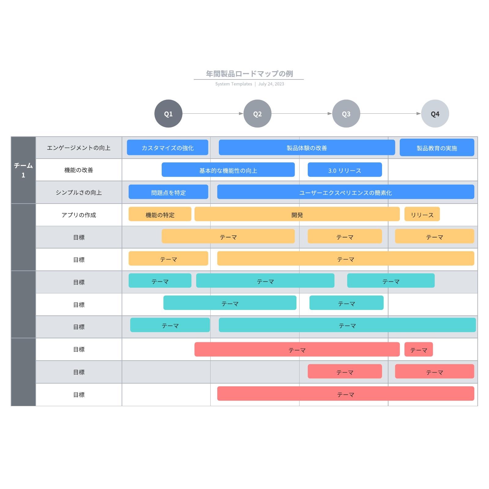 製品ロードマップ事例とテンプレート・フリー素材も豊富!