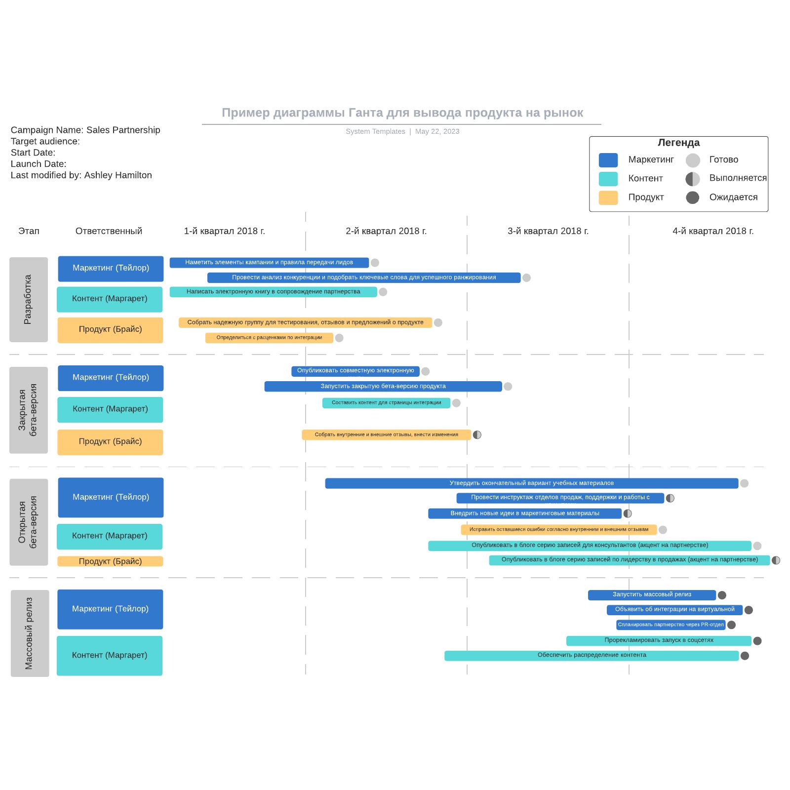 Пример диаграммы Ганта для вывода продукта на рынок