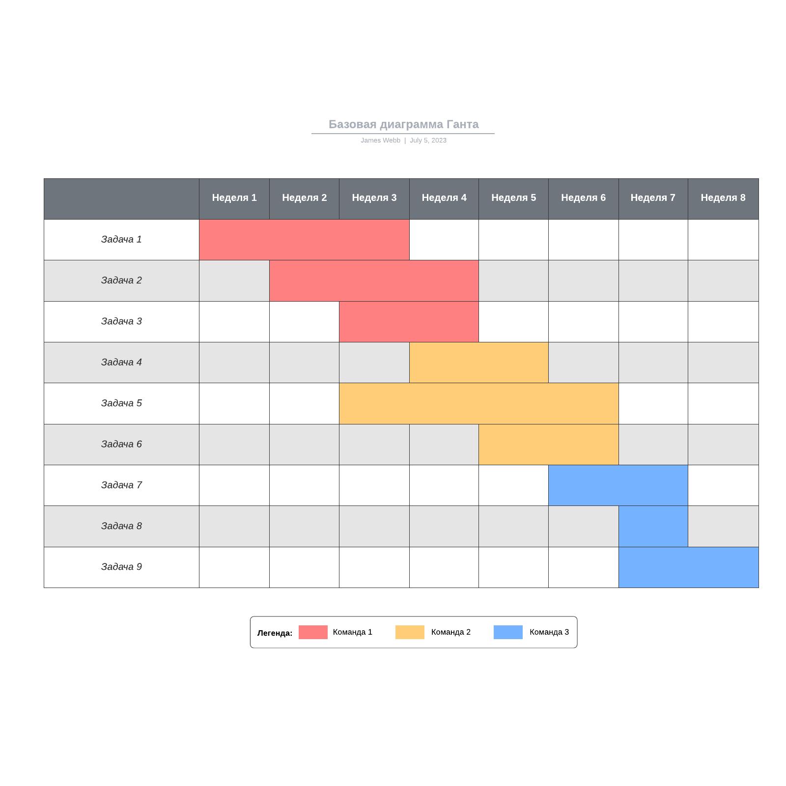 Базовая диаграмма Ганта