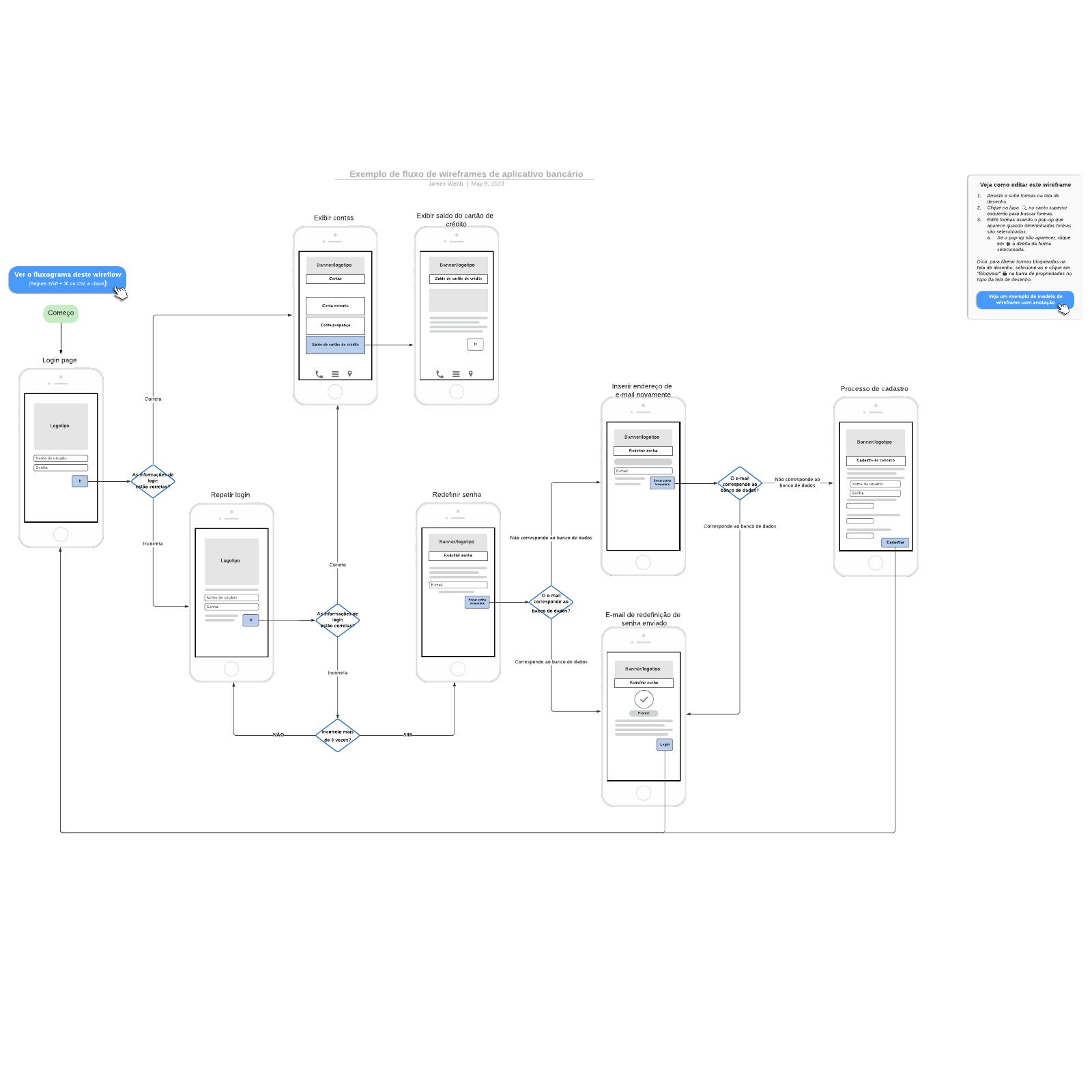 Exemplo de fluxo de wireframes de aplicativo bancário