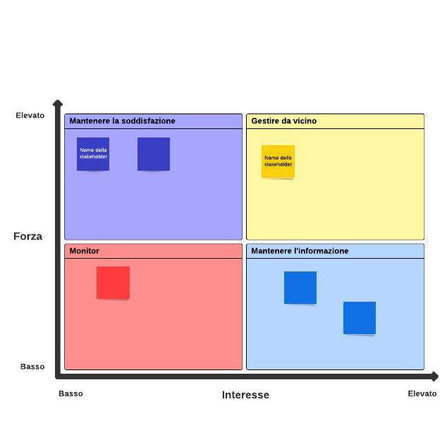 Mappa degli stakeholder