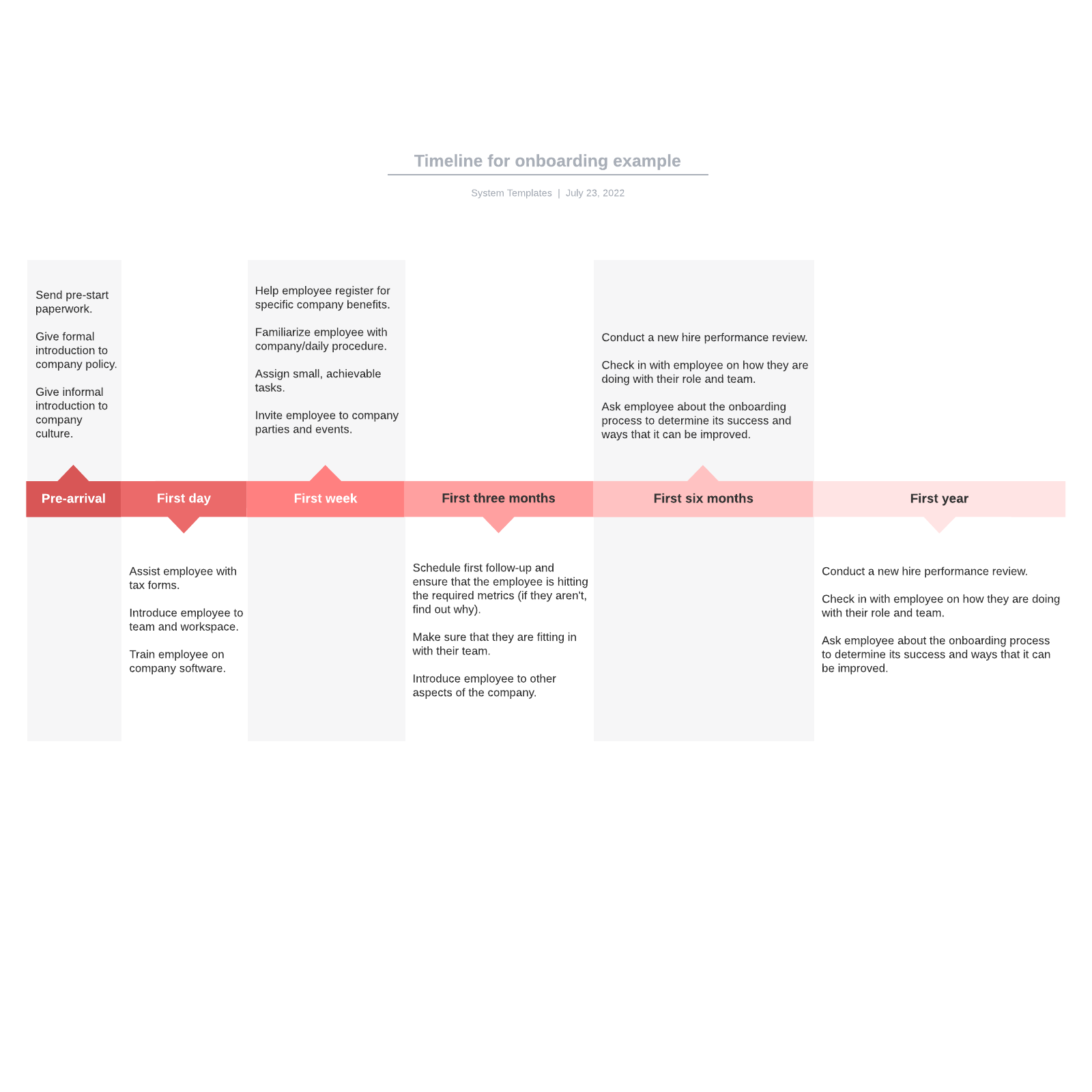 Timeline for onboarding example