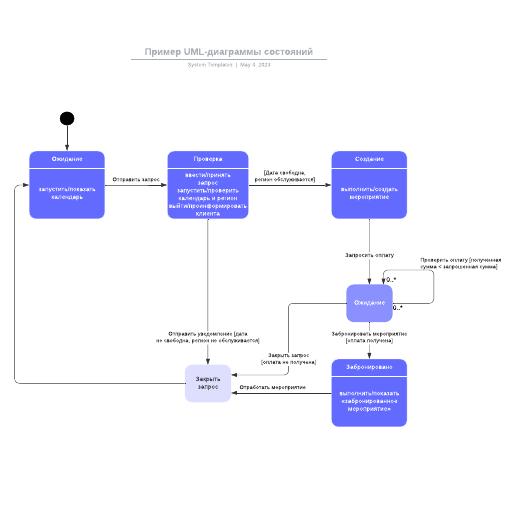 Пример UML-диаграммы состояний